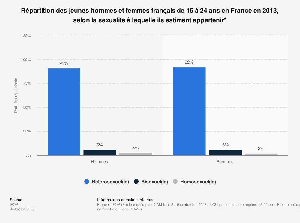 Statistique: Répartition des jeunes hommes et femmes français de 15 à 24 ans en France en 2013, selon la sexualité à laquelle ils estiment appartenir* | Statista