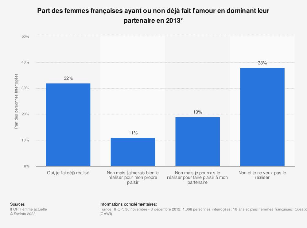 Statistique: Part des femmes françaises ayant ou non déjà fait l'amour en dominant leur partenaire en 2013* | Statista