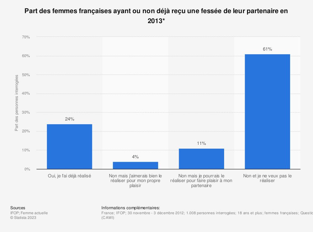 Statistique: Part des femmes françaises ayant ou non déjà reçu une fessée de leur partenaire en 2013* | Statista