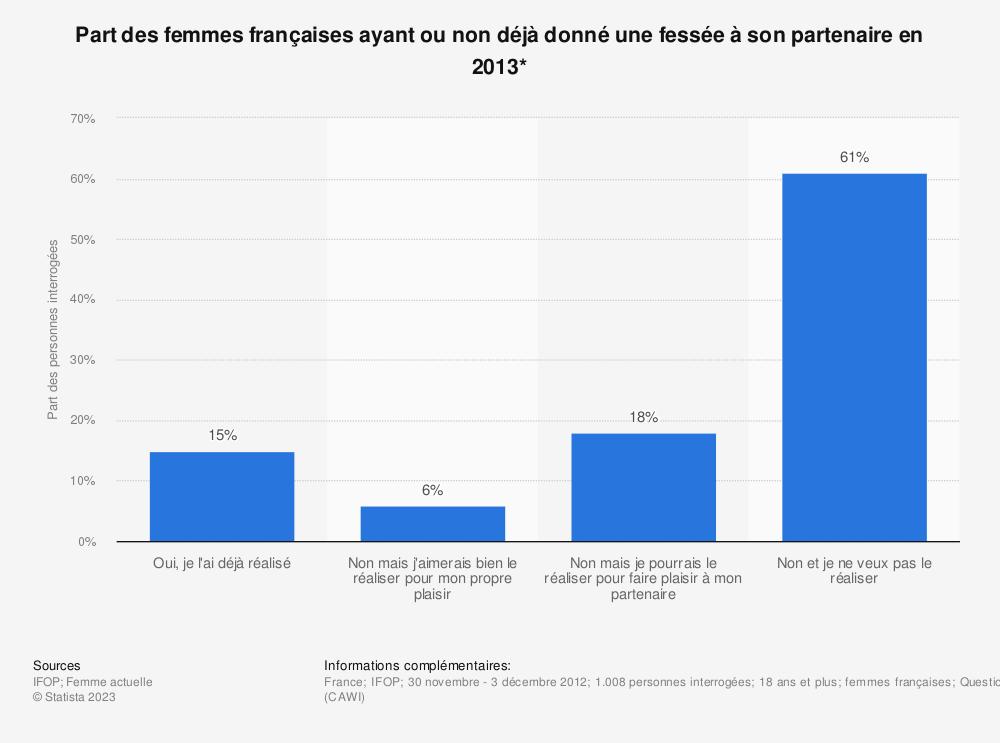 Statistique: Part des femmes françaises ayant ou non déjà donné une fessée à son partenaire en 2013* | Statista