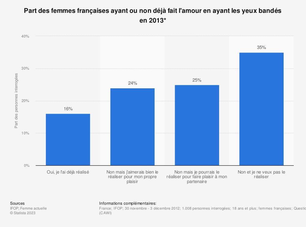 Statistique: Part des femmes françaises ayant ou non déjà fait l'amour en ayant les yeux bandés en 2013* | Statista