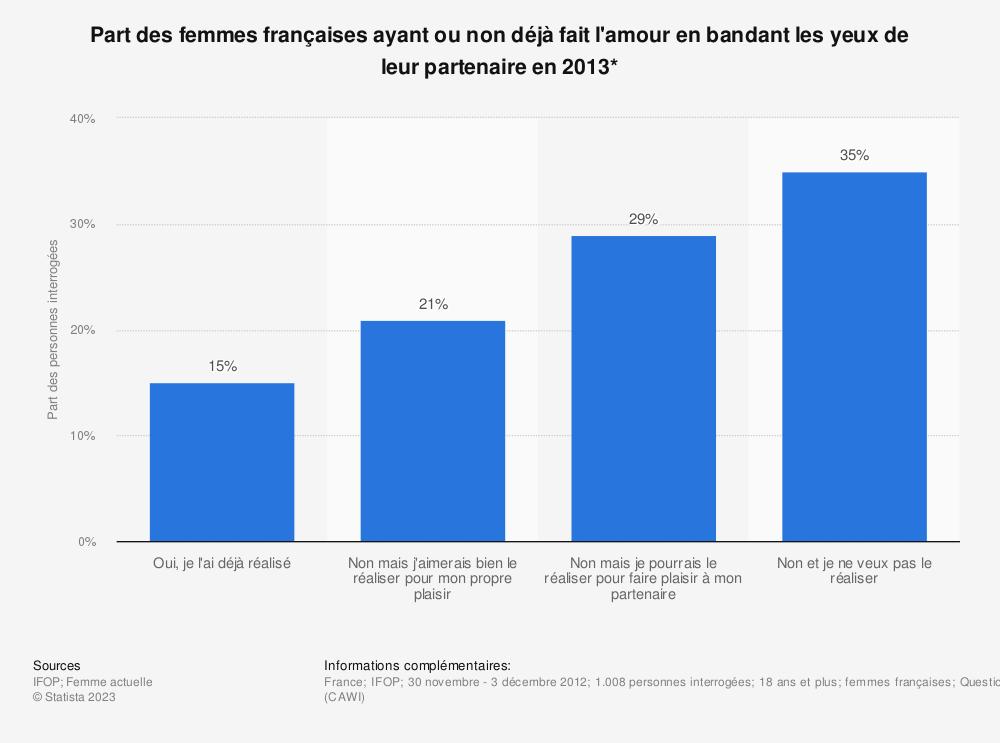 Statistique: Part des femmes françaises ayant ou non déjà fait l'amour en bandant les yeux de leur partenaire en 2013* | Statista