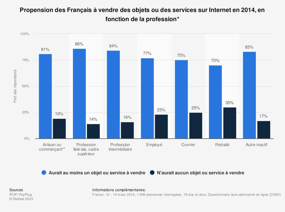 Statistique: Propension des Français à vendre des objets ou des services sur Internet en 2014, en fonction de la profession* | Statista