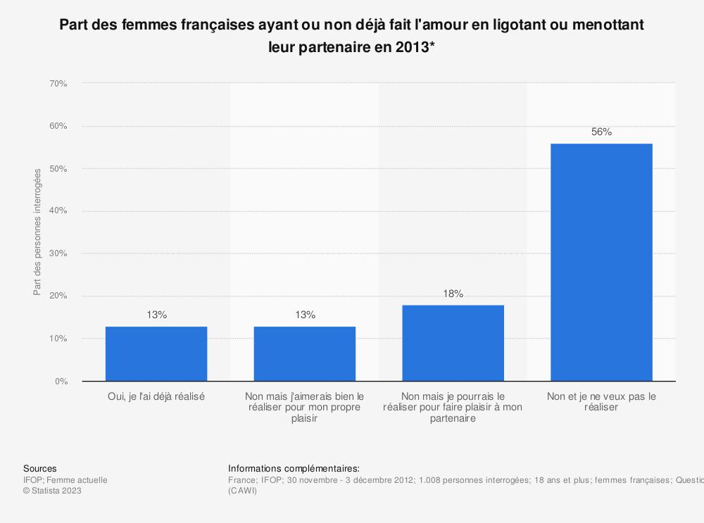 Statistique: Part des femmes françaises ayant ou non déjà fait l'amour en ligotant ou menottant leur partenaire en 2013* | Statista