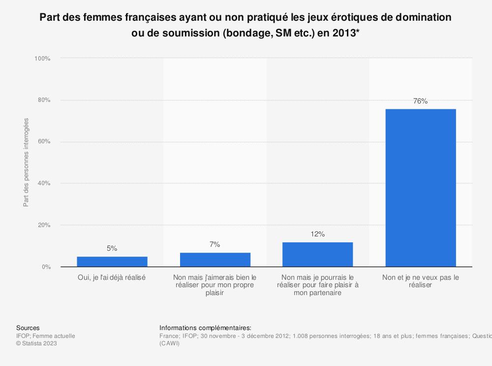 Statistique: Part des femmes françaises ayant ou non pratiqué les jeux érotiques de domination ou de soumission (bondage, SM etc.) en 2013* | Statista