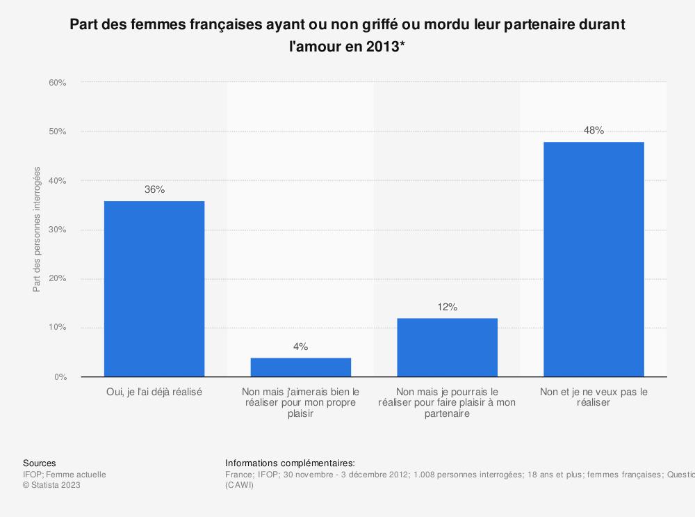 Statistique: Part des femmes françaises ayant ou non griffé ou mordu leur partenaire durant l'amour en 2013* | Statista