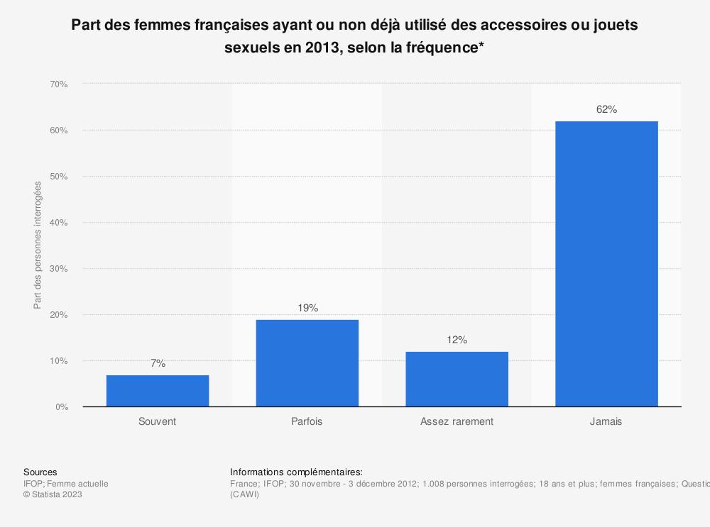 Statistique: Part des femmes françaises ayant ou non déjà utilisé des accessoires ou jouets sexuels en 2013, selon la fréquence* | Statista