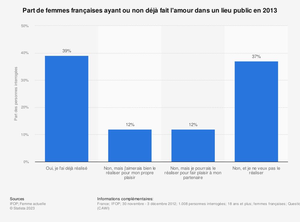 Statistique: Part de femmes françaises ayant ou non déjà fait l'amour dans un lieu public en 2013* | Statista