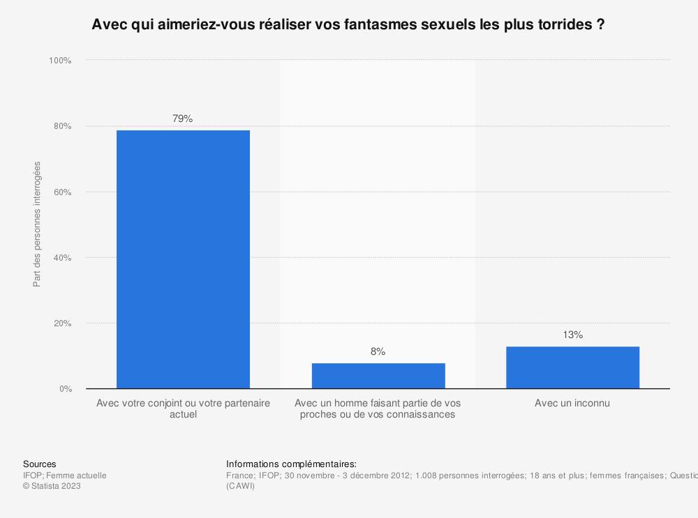 Statistique: Avec qui aimeriez-vous réaliser vos fantasmes sexuels les plus torrides ? | Statista