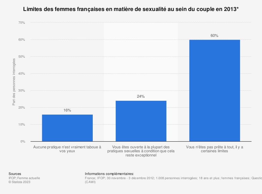 Statistique: Limites des femmes françaises en matière de sexualité au sein du couple en 2013* | Statista