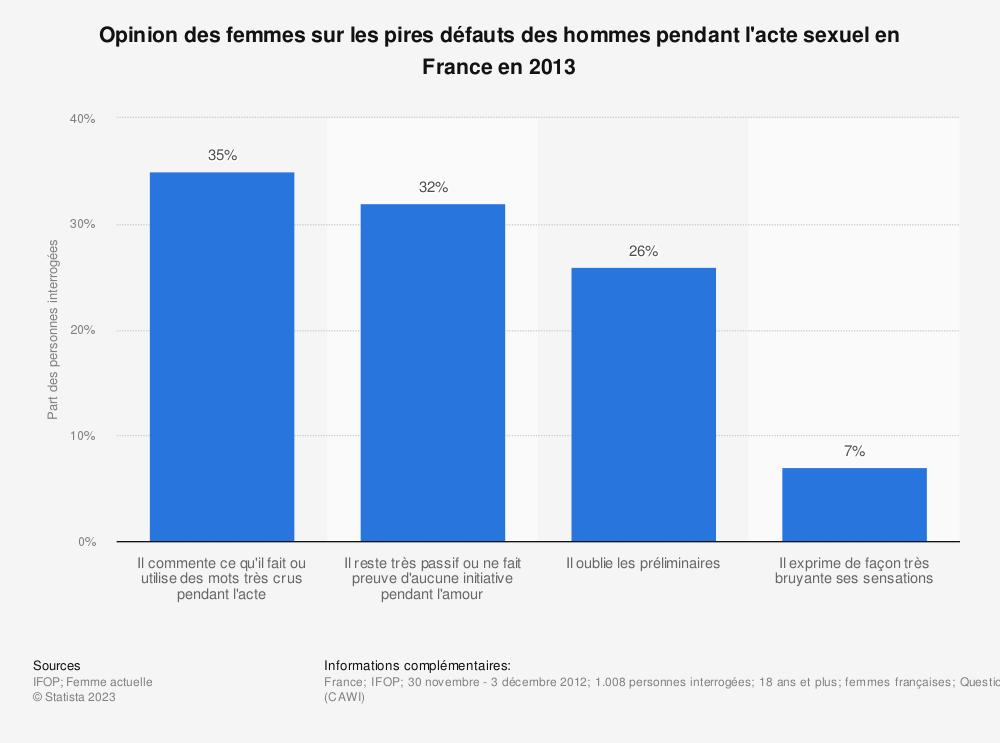 Statistique: Opinion des femmes sur les pires défauts des hommes pendant l'acte sexuel en France en 2013* | Statista