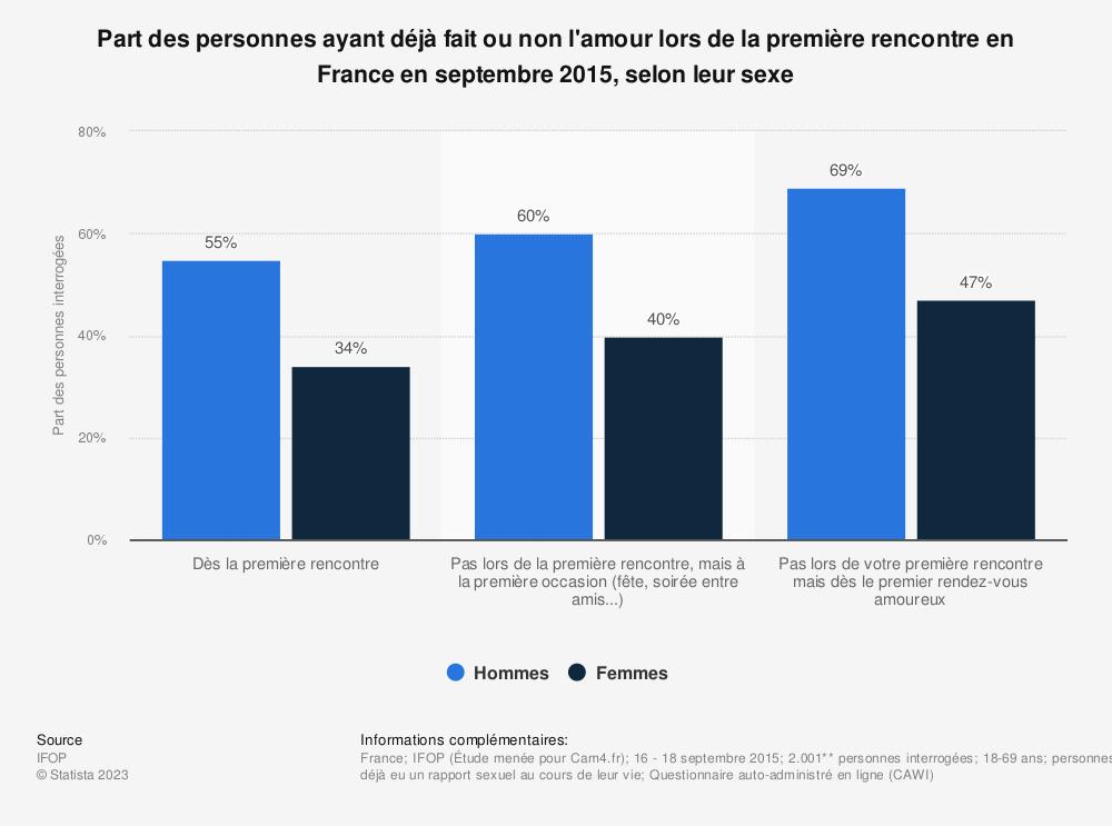 Statistique: Part des personnes ayant déjà fait ou non l'amour lors de la première rencontre en France en septembre 2015, selon leur sexe* | Statista