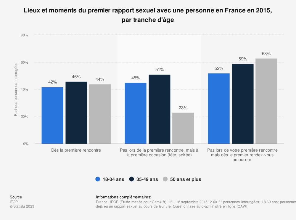 Statistique: Lieux et moments du premier rapport sexuel avec une personne en France en 2015, par tranche d'âge | Statista
