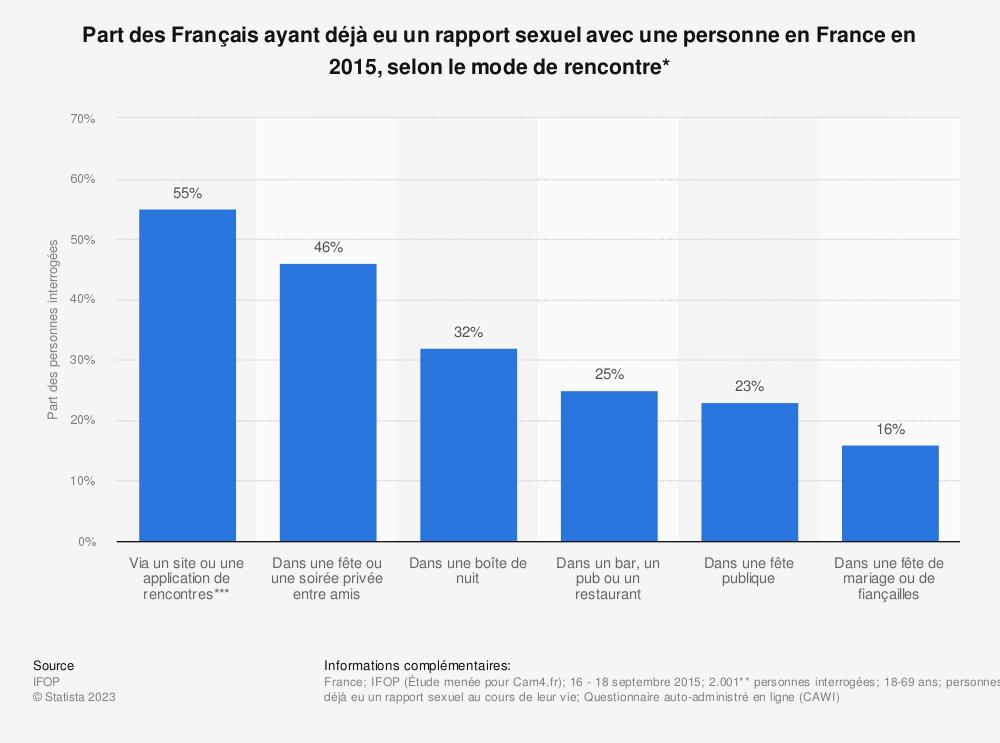 Statistique: Part des Français ayant déjà eu un rapport sexuel avec une personne en France en 2015, selon le mode de rencontre* | Statista