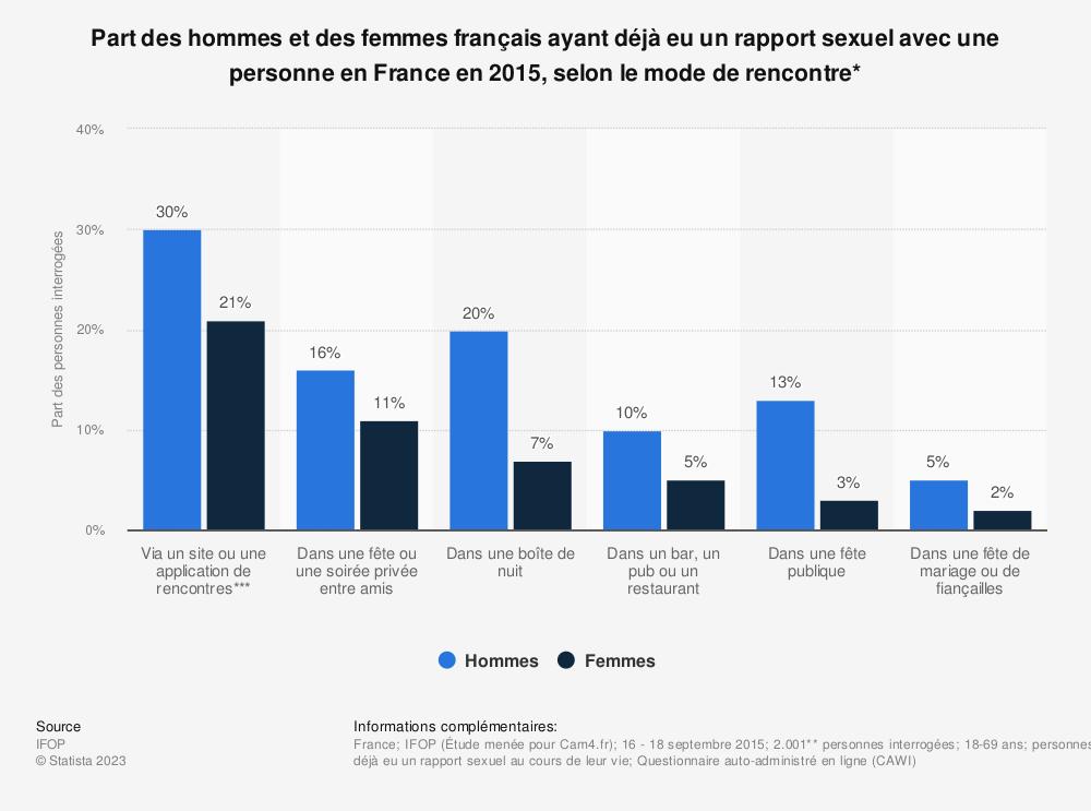 Statistique: Part des hommes et des femmes français ayant déjà eu un rapport sexuel avec une personne en France en 2015, selon le mode de rencontre* | Statista