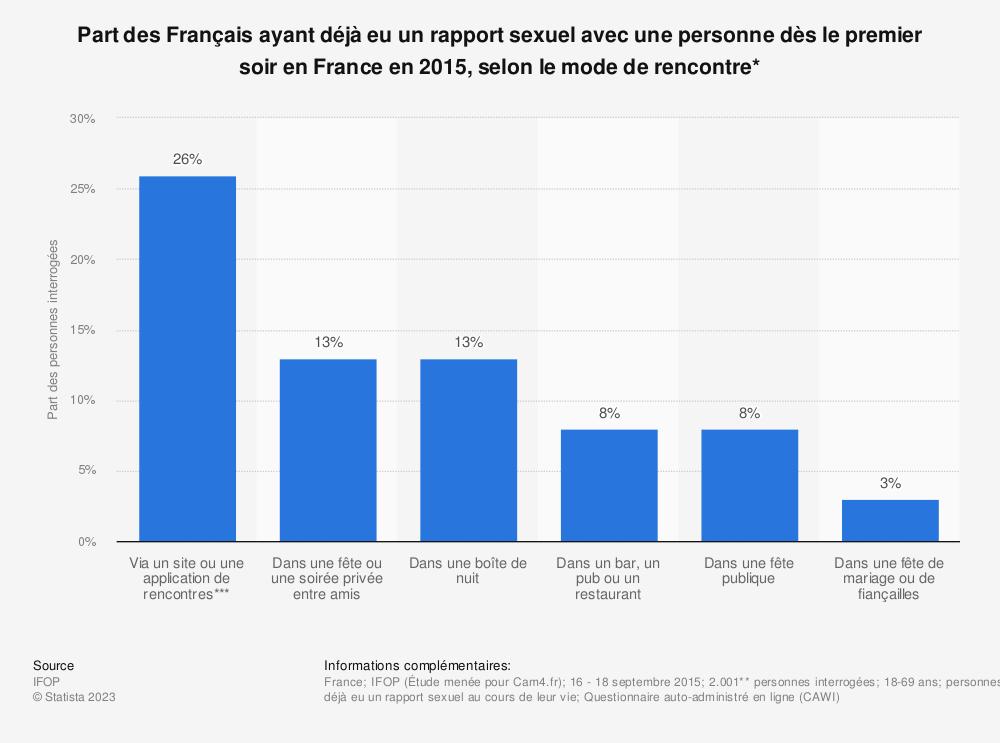 Statistique: Part des Français ayant déjà eu un rapport sexuel avec une personne dès le premier soir en France en 2015, selon le mode de rencontre* | Statista