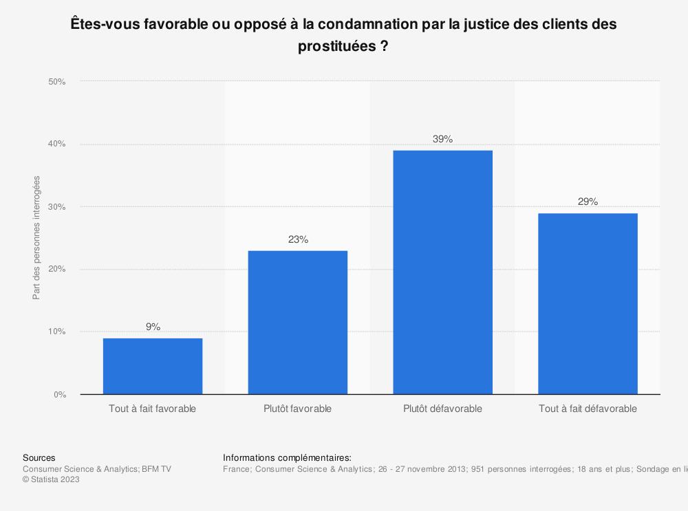 Statistique: Êtes-vous favorable ou opposé à la condamnation par la justice des clients des prostituées ? | Statista