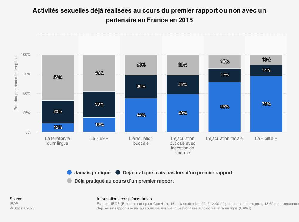 Statistique: Activités sexuelles déjà réalisées au cours du premier rapport ou non avec un partenaire en France en 2015* | Statista