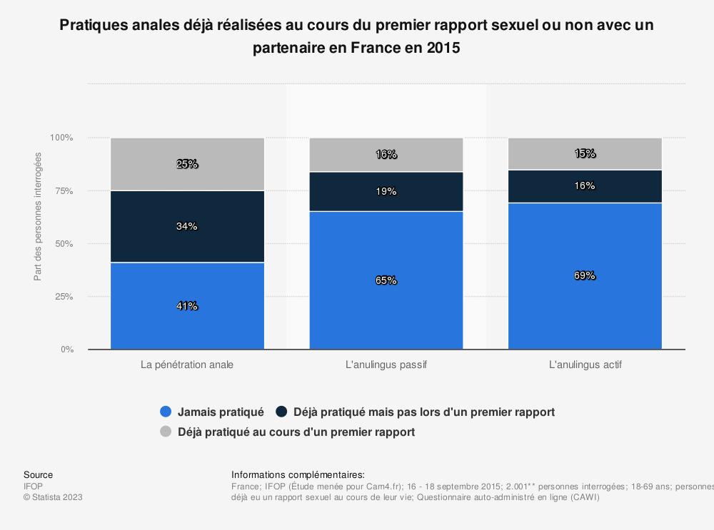 Statistique: Pratiques anales déjà réalisées au cours du premier rapport sexuel ou non avec un partenaire en France en 2015* | Statista