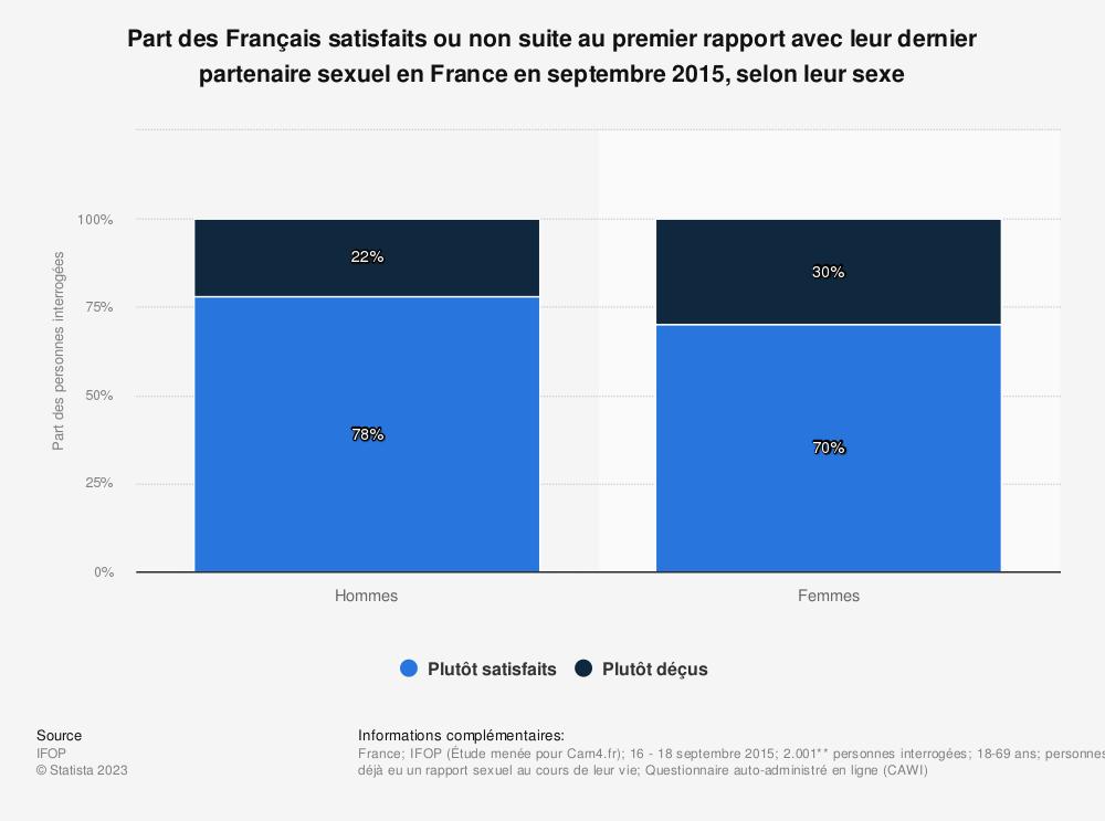 Statistique: Part des Français satisfaits ou non suite au premier rapport avec leur dernier partenaire sexuel en France en septembre 2015, selon leur sexe | Statista