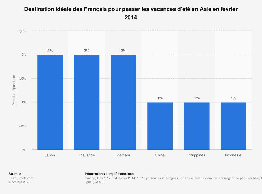 Statistique: Destination idéale des Français pour passer les vacances d'été en Asie en février 2014 | Statista
