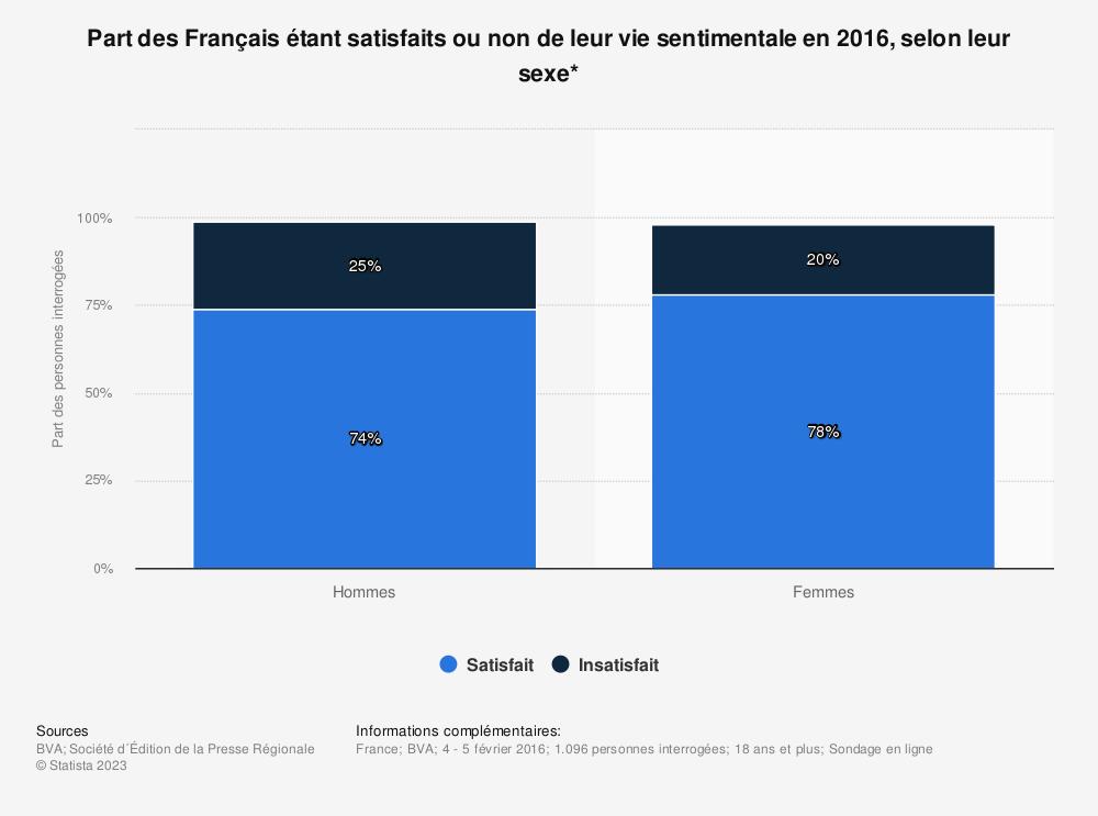 Statistique: Part des Français étant satisfaits ou non de leur vie sentimentale en 2016, selon leur sexe* | Statista