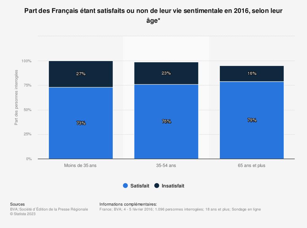Statistique: Part des Français étant satisfaits ou non de leur vie sentimentale en 2016, selon leur âge* | Statista