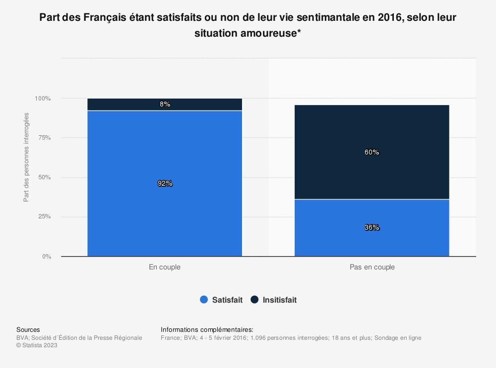 Statistique: Part des Français étant satisfaits ou non de leur vie sentimantale en 2016, selon leur situation amoureuse* | Statista
