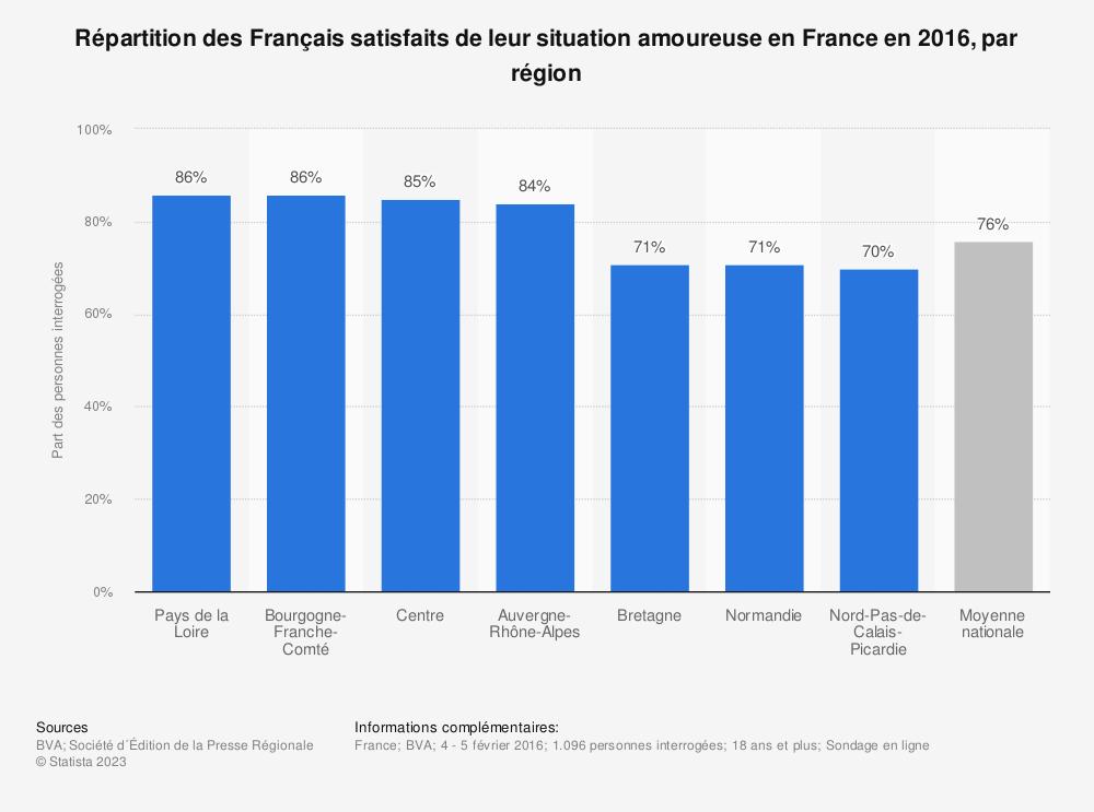 Statistique: Répartition des Français satisfaits de leur situation amoureuse en France en 2016, par région | Statista