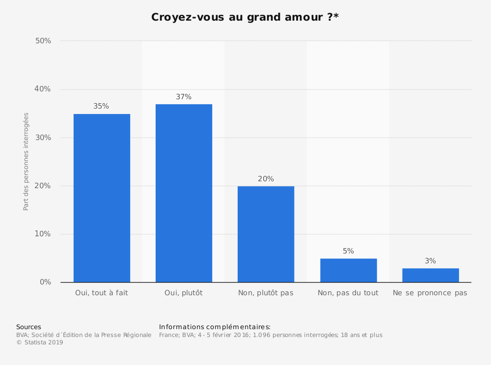 Statistique: Croyez-vous au grand amour ?* | Statista