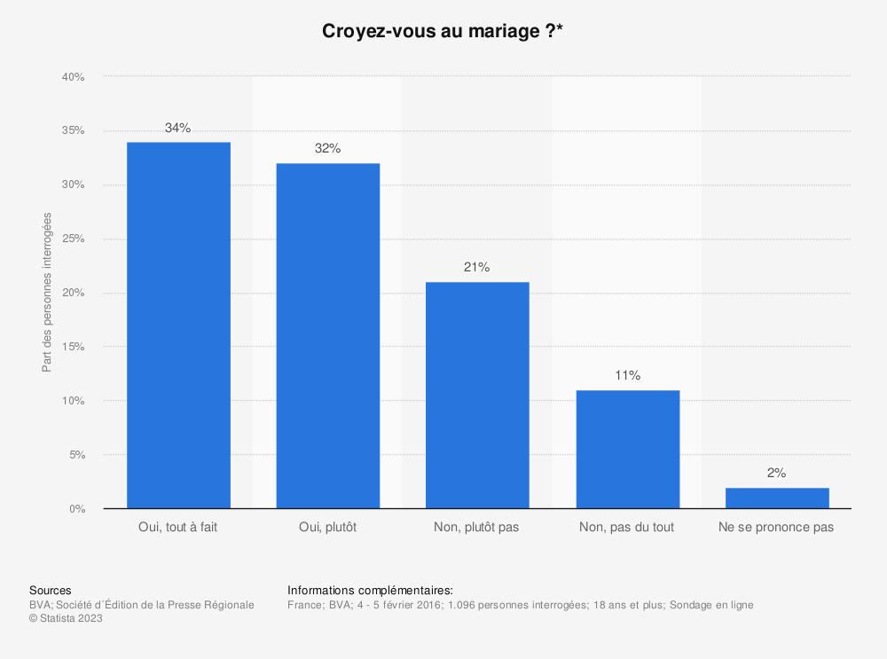 Statistique: Croyez-vous au mariage ?* | Statista