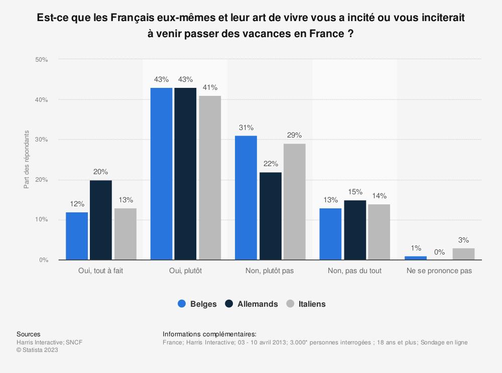 Statistique: Est-ce que les Français eux-mêmes et leur art de vivre vous a incité ou vous inciterait à venir passer des vacances en France? | Statista