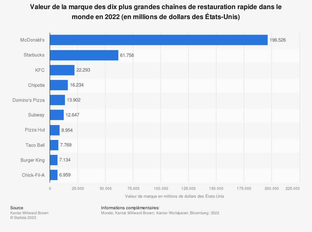 Statistique: Valeur de la marque des dix plus grandes chaînes de restauration rapide dans le monde en 2018 (en millions de dollars des États-Unis) | Statista