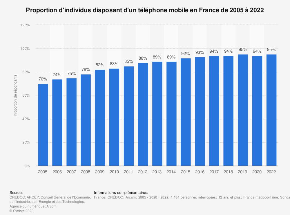 Statistique: Proportion d'individus disposant d'un téléphone mobile en France de 2005 à 2016   Statista