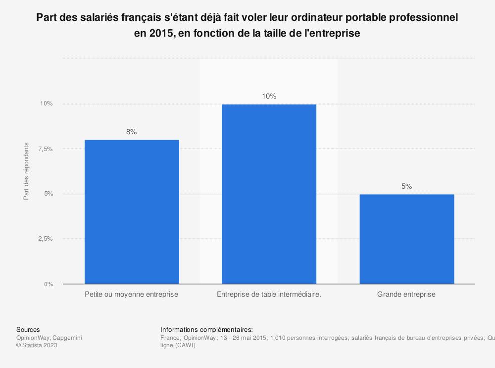 Statistique: Part des salariés français s'étant déjà fait voler leur ordinateur portable professionnel en 2015, en fonction de la taille de l'entreprise | Statista