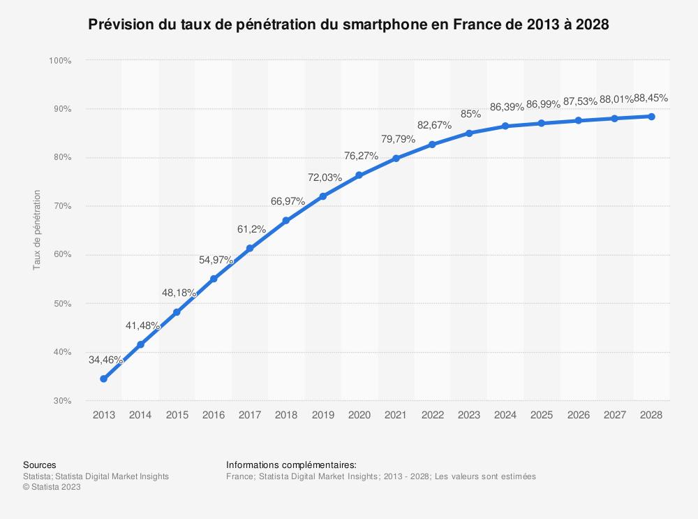 Statistique: Taux d'équipement en smartphone en France de 2011 à 2018 | Statista