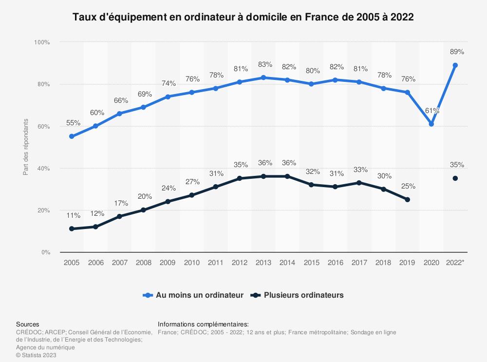 Statistique: Taux d'équipement en ordinateur à domicile en France de 2005 à 2019 | Statista