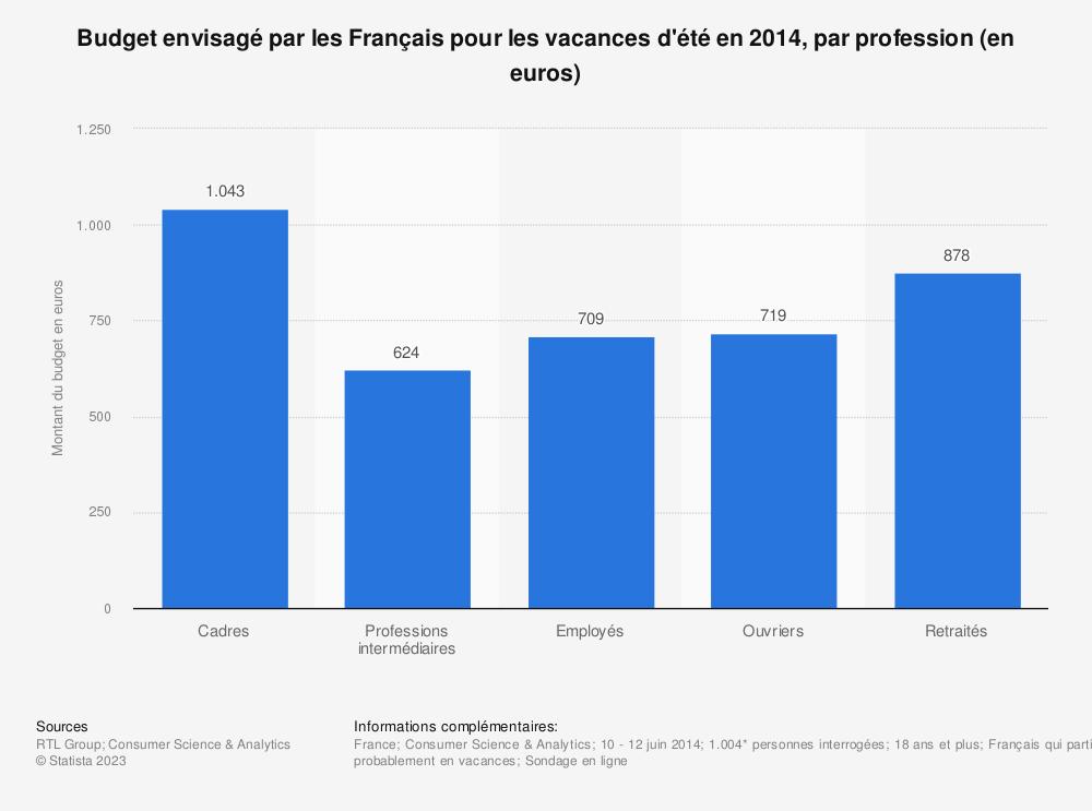 Statistique: Budget envisagé par les Français pour les vacances d'étéen 2014, par profession (en euros) | Statista