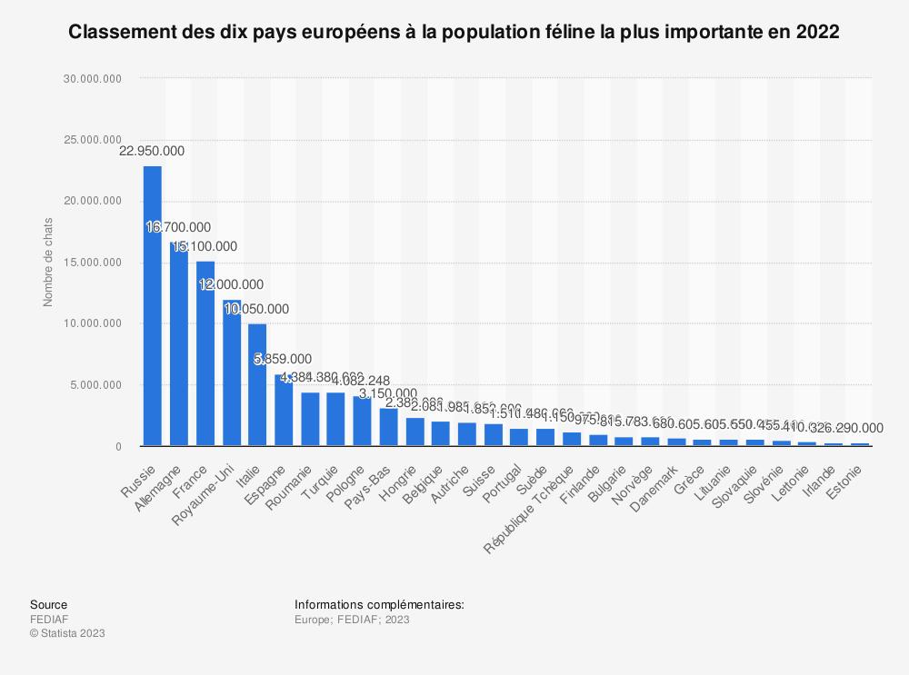 Statistique: Classement des dix pays européens à la population féline la plus importante en 2019 (en milliers) | Statista