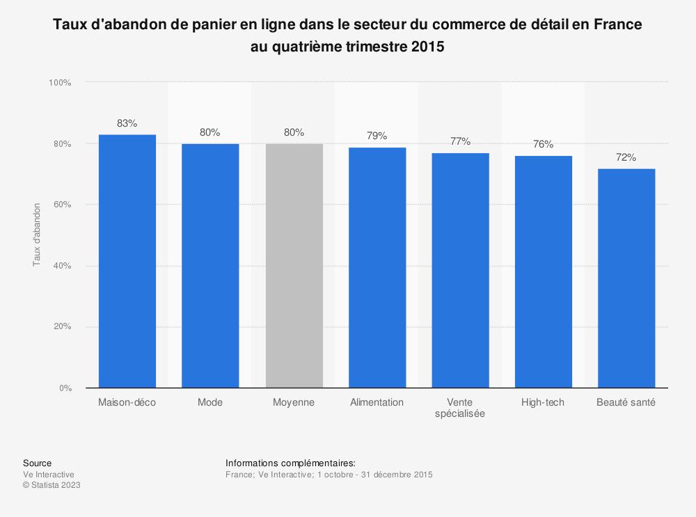 Statistique: Taux d'abandon de panier en ligne dans le secteur du commerce de détail en France au quatrième trimestre 2015 | Statista