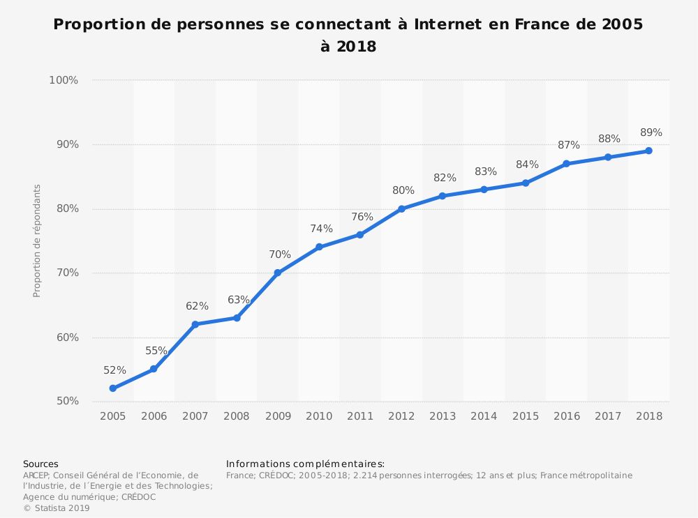 Statistique: Proportion de personnes se connectant à Internet en France de 2005 à 2018 | Statista