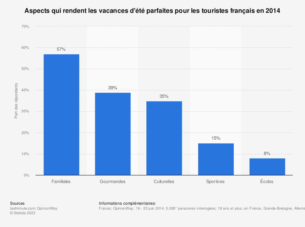 Statistique: Aspects qui rendent les vacances d'été parfaites pour les touristes français en 2014 | Statista