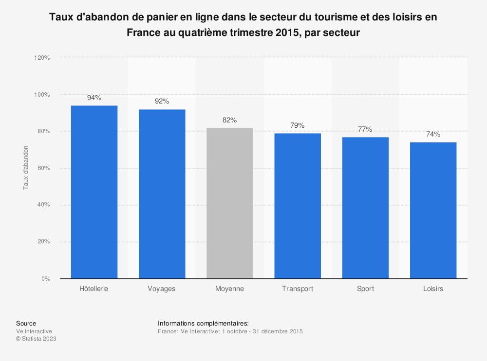 Statistique: Taux d'abandon de panier en ligne dans le secteur du tourisme et des loisirs en France au quatrième trimestre 2015, par secteur | Statista