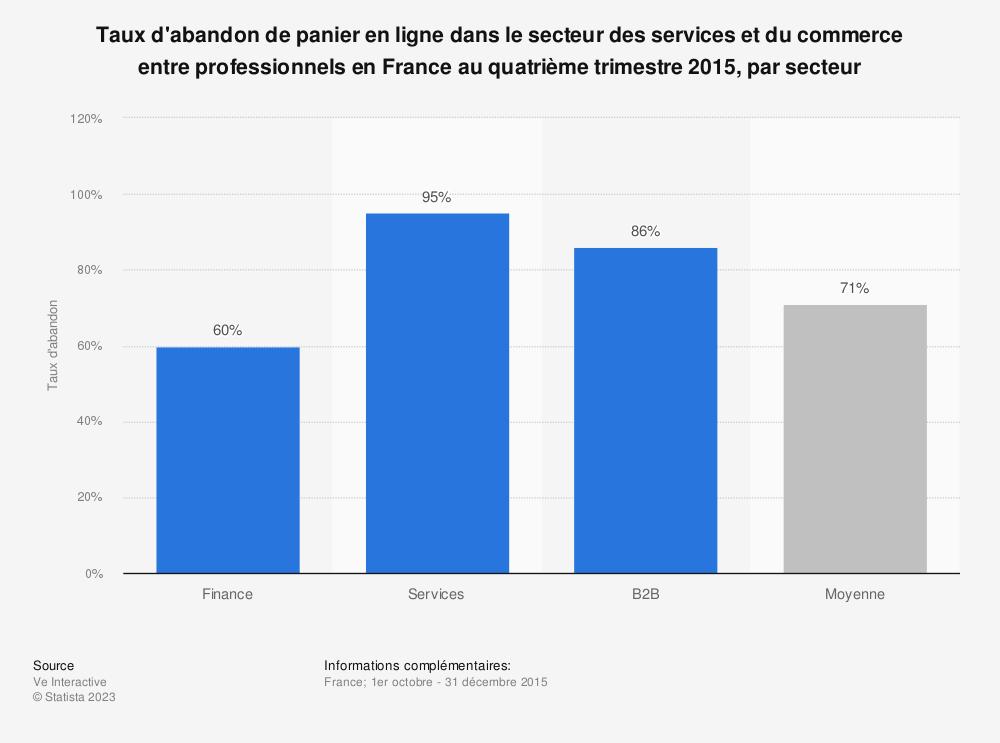 Statistique: Taux d'abandon de panier en ligne dans le secteur des services et du commerce entre professionnels en France au quatrième trimestre 2015, par secteur | Statista