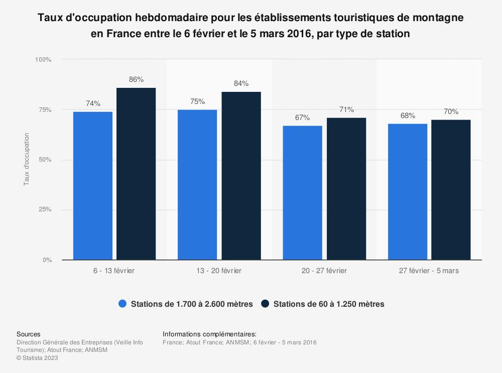 Statistique: Taux d'occupation hebdomadaire pour les établissements touristiques de montagne en France entre le 6 février et le 5 mars 2016, par type de station | Statista