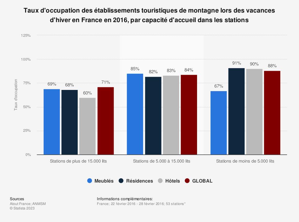 Statistique: Taux d'occupation des établissements touristiques de montagne lors des vacances d'hiver en France en 2016, par capacité d'accueil dans les stations | Statista