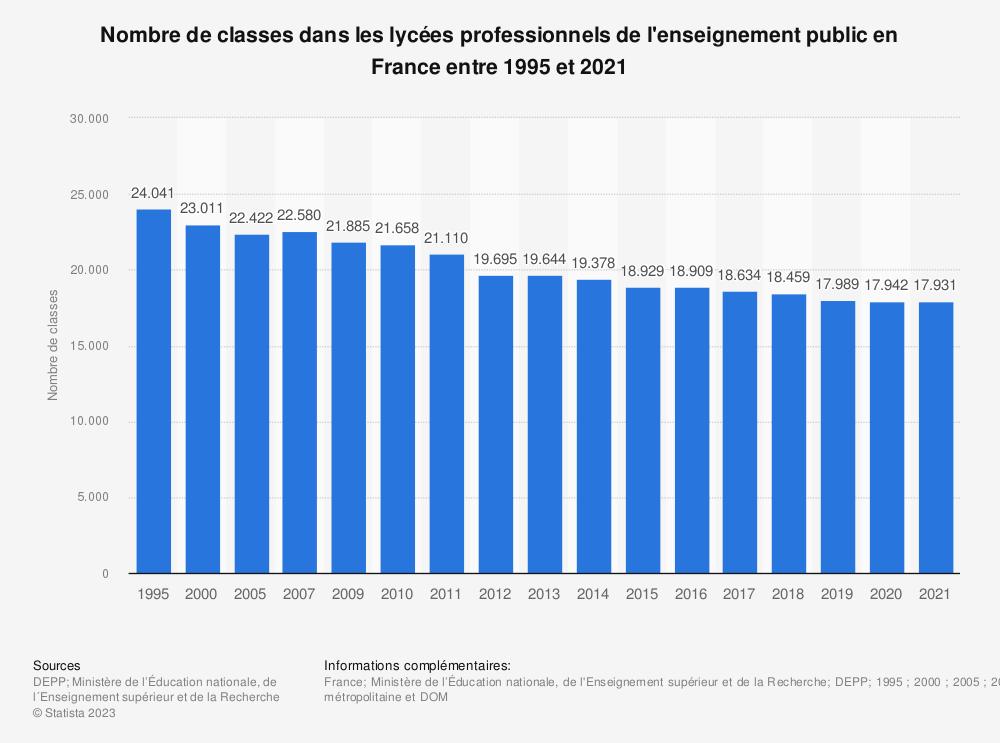 Statistique: Nombre de classes dans les lycées professionnels de l'enseignement public en France entre 1995 et 2018 | Statista