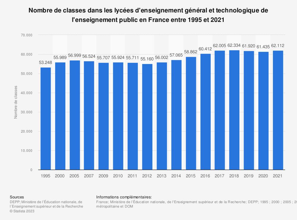 Statistique: Nombre de classes dans les lycées d'enseignement général et technologique de l'enseignement public en France entre 1995 et 2018 | Statista