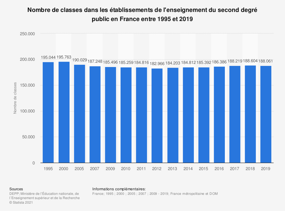 Statistique: Nombre de classes dans les établissements de l'enseignement du second degré public en France entre 1995 et 2018 | Statista