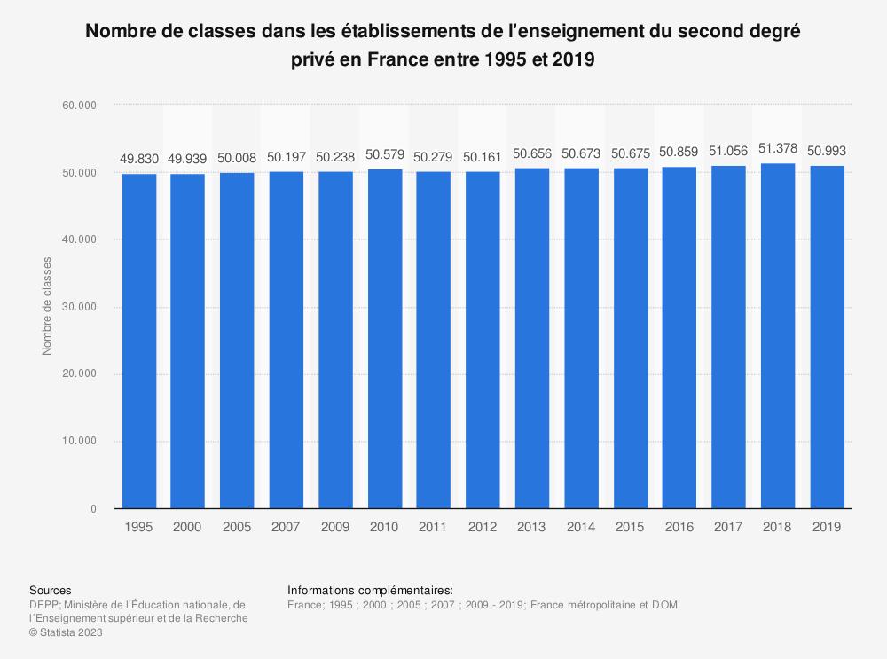 Statistique: Nombre de classes dans les établissements de l'enseignement du second degré privé en France entre 1995 et 2018 | Statista